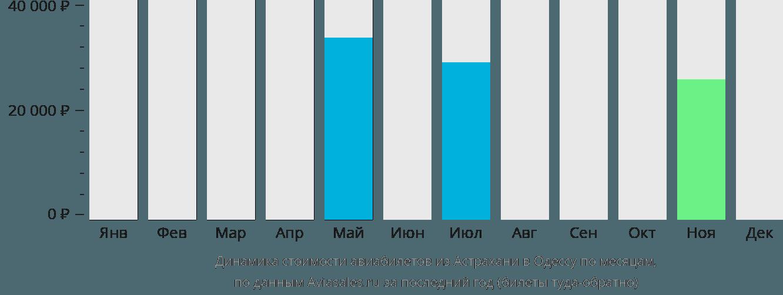 Динамика стоимости авиабилетов из Астрахани в Одессу по месяцам
