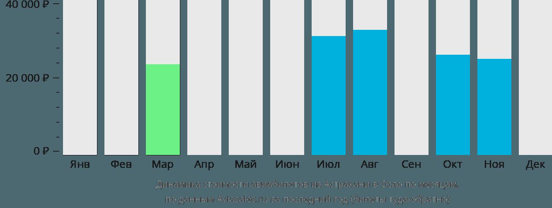 Динамика стоимости авиабилетов из Астрахани в Осло по месяцам