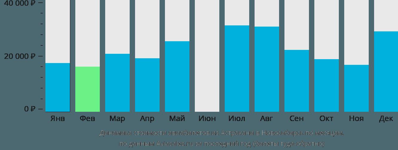 Динамика стоимости авиабилетов из Астрахани в Новосибирск по месяцам