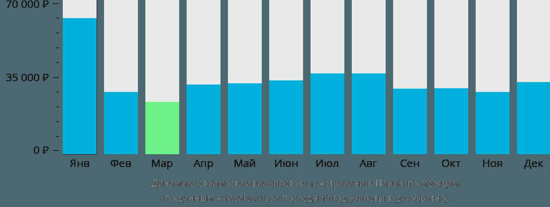 Динамика стоимости авиабилетов из Астрахани в Париж по месяцам
