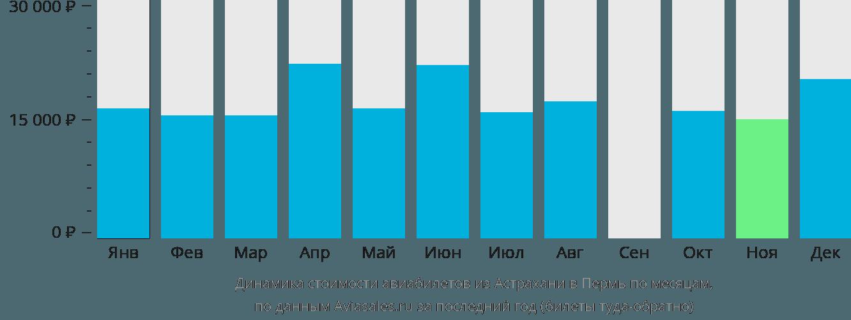 Динамика стоимости авиабилетов из Астрахани в Пермь по месяцам