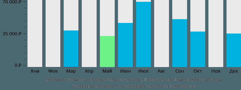Динамика стоимости авиабилетов из Астрахани в Петропавловск-Камчатский по месяцам