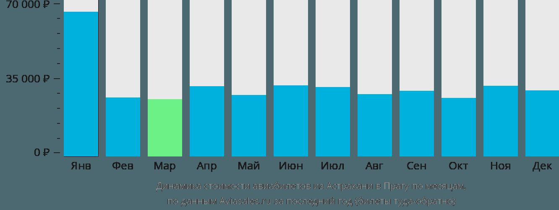 Динамика стоимости авиабилетов из Астрахани в Прагу по месяцам