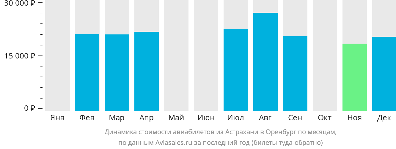 Динамика стоимости авиабилетов из Астрахани в Оренбург по месяцам