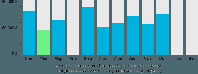 Динамика стоимости авиабилетов из Астрахани в Ригу по месяцам