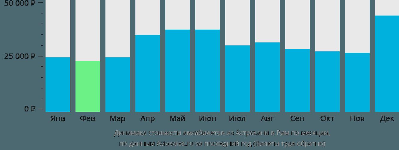 Динамика стоимости авиабилетов из Астрахани в Рим по месяцам