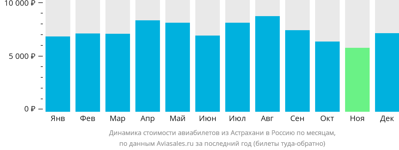 Динамика стоимости авиабилетов из Астрахани в Россию по месяцам