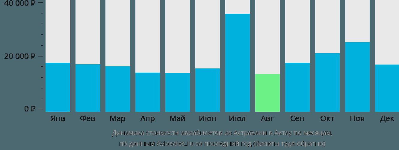 Динамика стоимости авиабилетов из Астрахани в Актау по месяцам