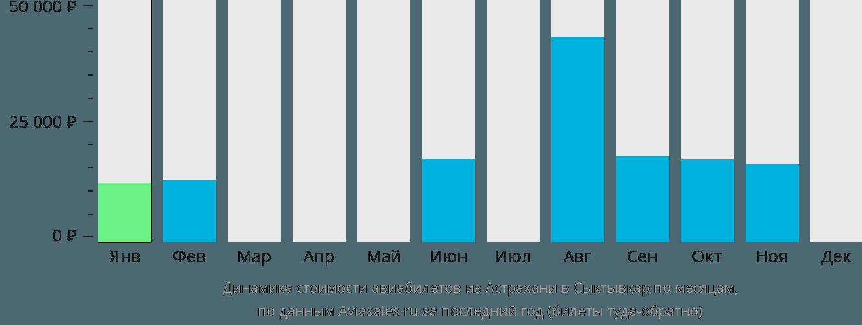 Динамика стоимости авиабилетов из Астрахани в Сыктывкар по месяцам