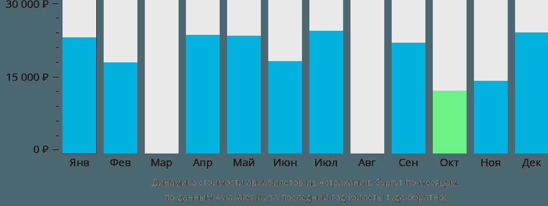 Динамика стоимости авиабилетов из Астрахани в Сургут по месяцам
