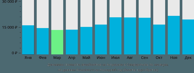 Динамика стоимости авиабилетов из Астрахани в Симферополь по месяцам