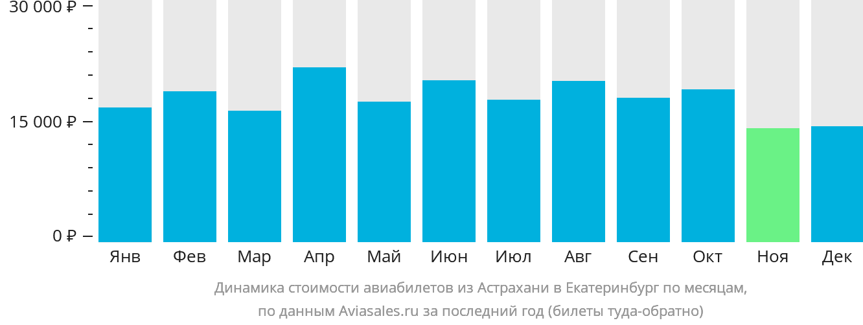 Динамика стоимости авиабилетов из Астрахани в Екатеринбург по месяцам