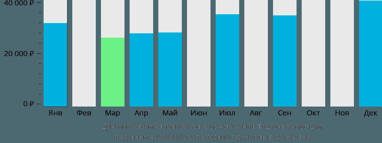 Динамика стоимости авиабилетов из Астрахани в Ташкент по месяцам