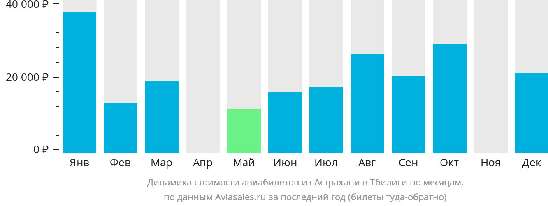 Динамика стоимости авиабилетов из Астрахани в Тбилиси по месяцам