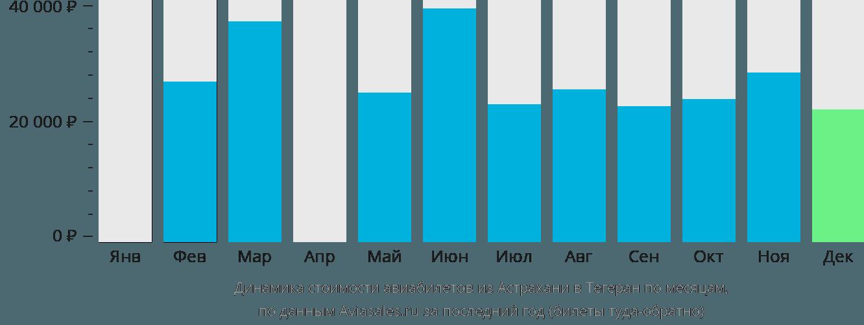 Динамика стоимости авиабилетов из Астрахани в Тегеран по месяцам