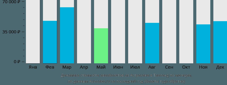 Динамика стоимости авиабилетов из Астрахани в Таиланд по месяцам