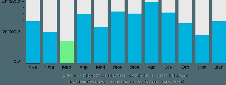 Динамика стоимости авиабилетов из Астрахани в Тиват по месяцам