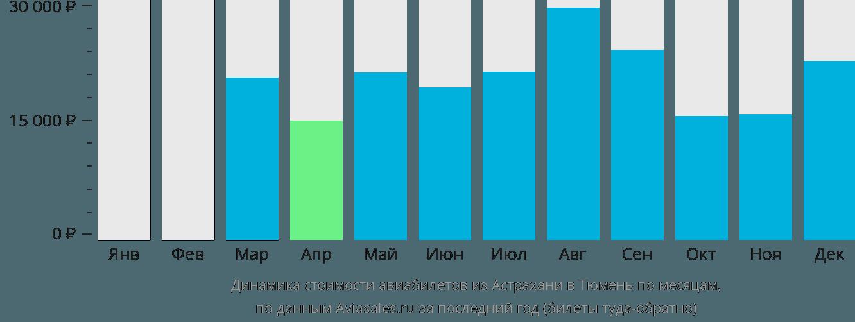 Динамика стоимости авиабилетов из Астрахани в Тюмень по месяцам