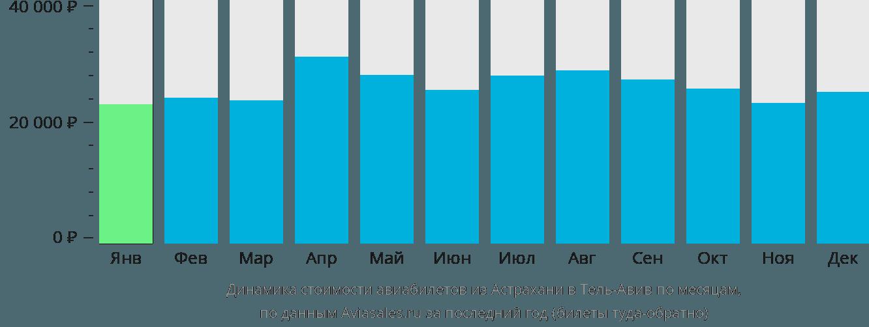 Динамика стоимости авиабилетов из Астрахани в Тель-Авив по месяцам