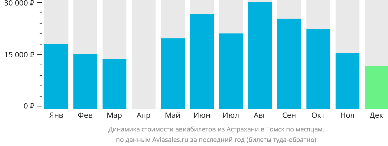 Динамика стоимости авиабилетов из Астрахани в Томск по месяцам