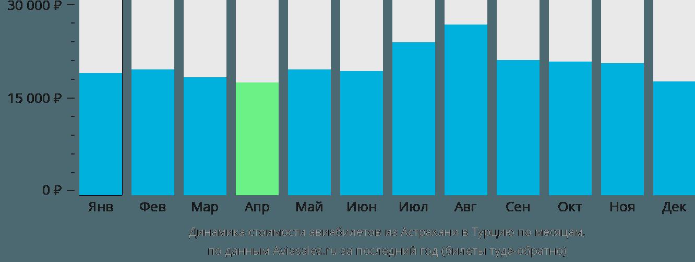 Динамика стоимости авиабилетов из Астрахани в Турцию по месяцам