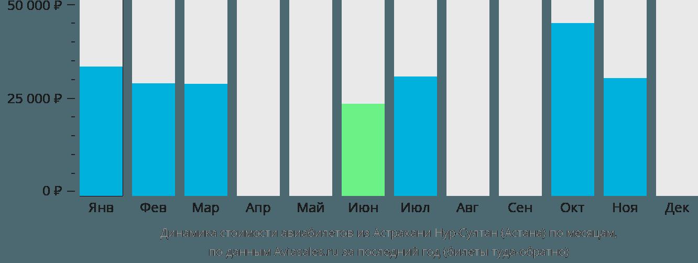 Динамика стоимости авиабилетов из Астрахани в Астану по месяцам