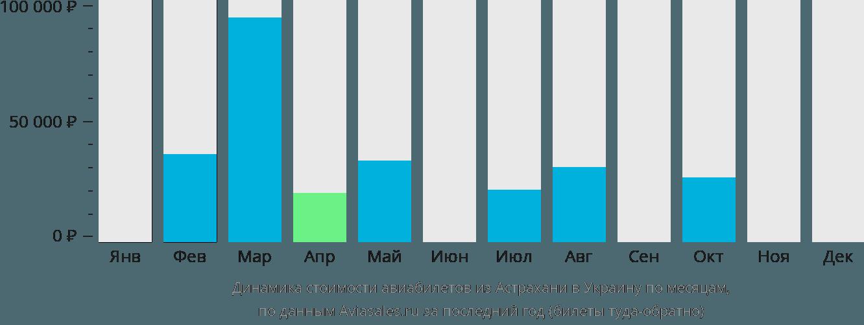 Динамика стоимости авиабилетов из Астрахани в Украину по месяцам
