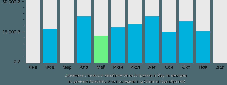 Динамика стоимости авиабилетов из Астрахани в Уфу по месяцам