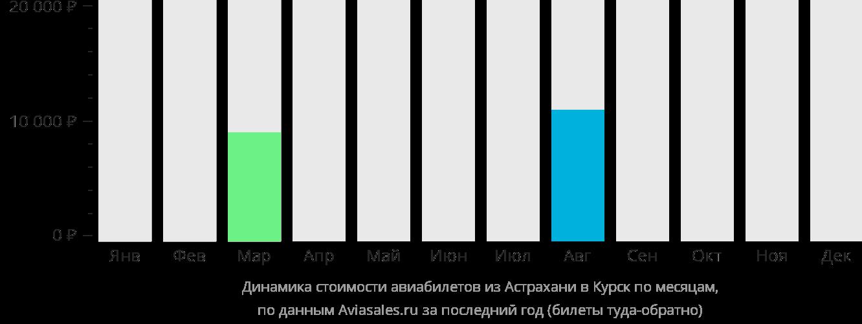 Динамика стоимости авиабилетов из Астрахани в Курск по месяцам