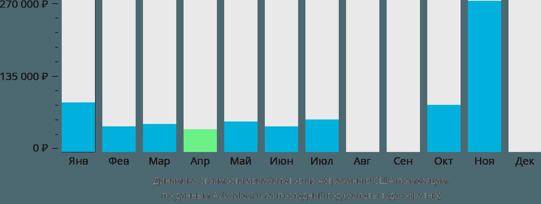 Динамика стоимости авиабилетов из Астрахани в США по месяцам