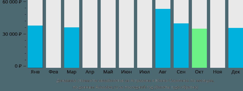 Динамика стоимости авиабилетов из Астрахани в Южно-Сахалинск по месяцам