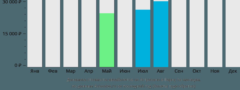 Динамика стоимости авиабилетов из Астрахани в Варну по месяцам
