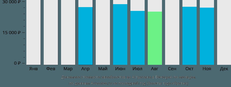 Динамика стоимости авиабилетов из Астрахани в Венецию по месяцам