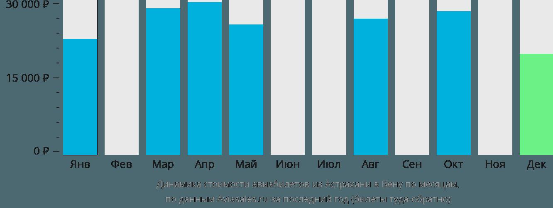 Динамика стоимости авиабилетов из Астрахани в Вену по месяцам