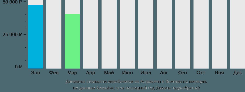 Динамика стоимости авиабилетов из Астрахани в Вьетнам по месяцам