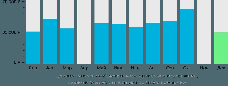 Динамика стоимости авиабилетов из Астрахани во Владивосток по месяцам