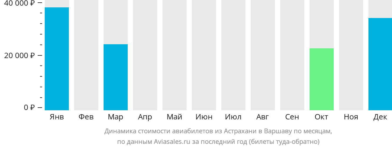 Динамика стоимости авиабилетов из Астрахани в Варшаву по месяцам