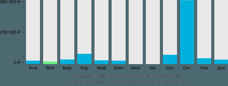 Динамика стоимости авиабилетов из Асмэры по месяцам