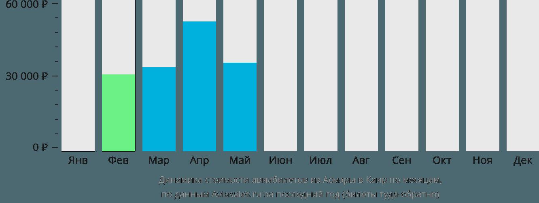 Динамика стоимости авиабилетов из Асмэры в Каир по месяцам