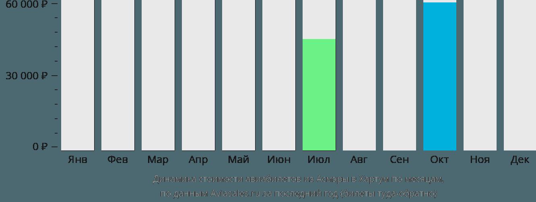 Динамика стоимости авиабилетов из Асмэры в Хартум по месяцам