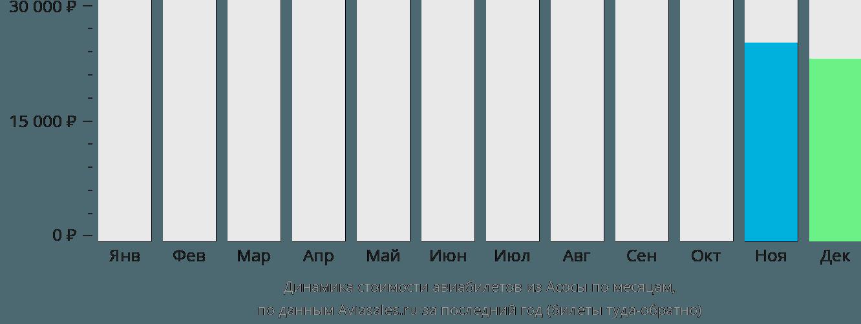 Динамика стоимости авиабилетов из Асоса по месяцам