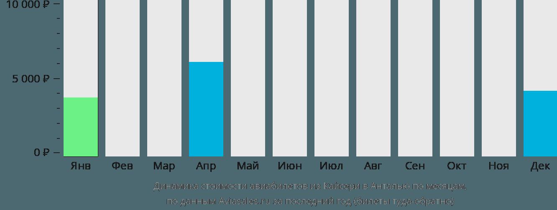 Динамика стоимости авиабилетов из Кайсери в Анталью по месяцам