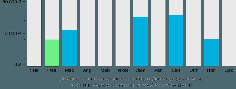 Динамика стоимости авиабилетов из Кайсери в Дюссельдорф по месяцам