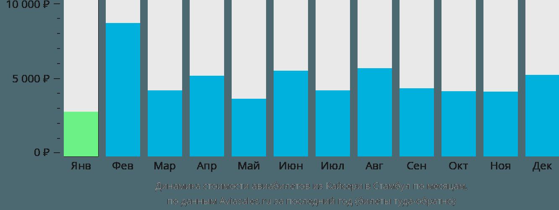 Динамика стоимости авиабилетов из Кайсери в Стамбул по месяцам