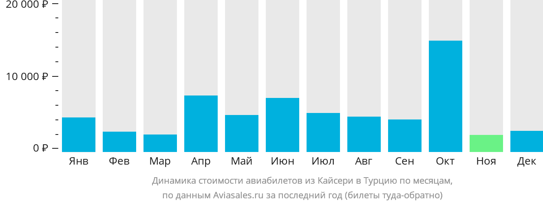 Динамика стоимости авиабилетов из Кайсери в Турцию по месяцам