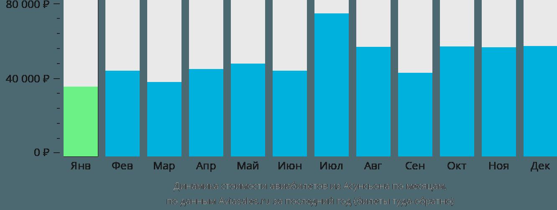 Динамика стоимости авиабилетов из Асунсьона по месяцам