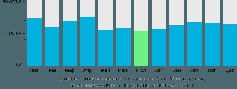 Динамика стоимости авиабилетов из Асунсьона в Буэнос-Айрес по месяцам