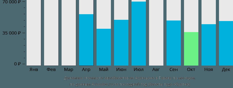 Динамика стоимости авиабилетов из Асунсьона в Гавану по месяцам