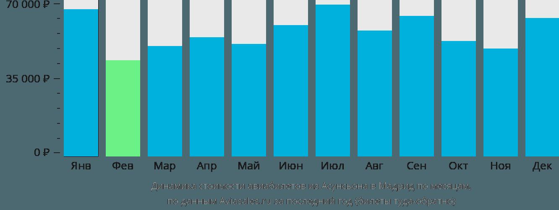 Динамика стоимости авиабилетов из Асунсьона в Мадрид по месяцам