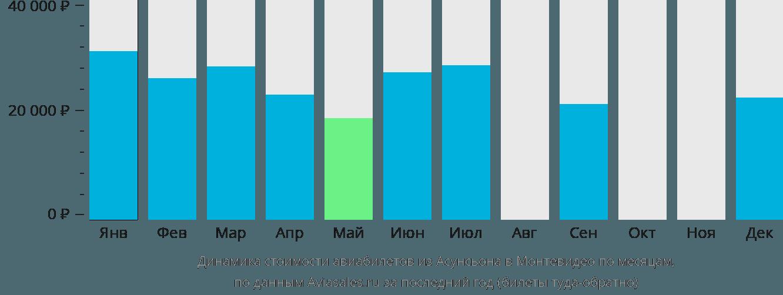 Динамика стоимости авиабилетов из Асунсьона в Монтевидео по месяцам